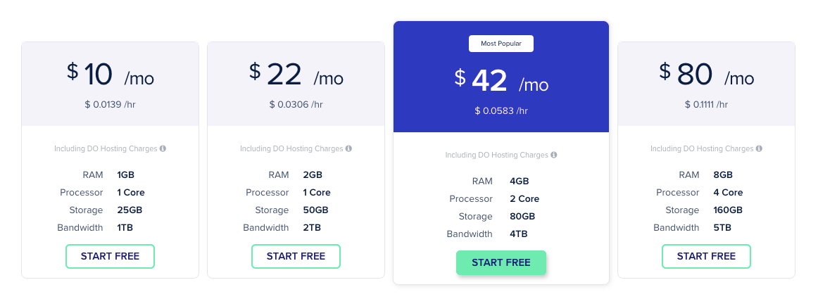 Cloudways DigitalOcean Pricing