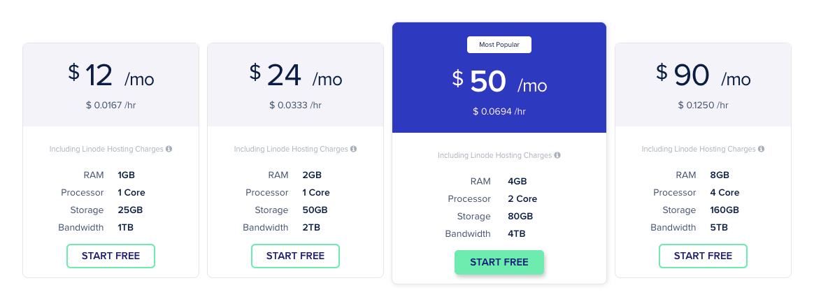 Cloudways Linode Pricing