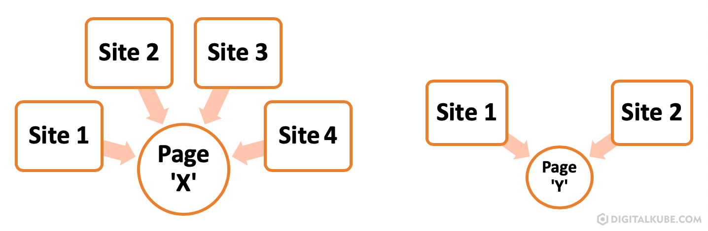 Number of external links pointing to any site