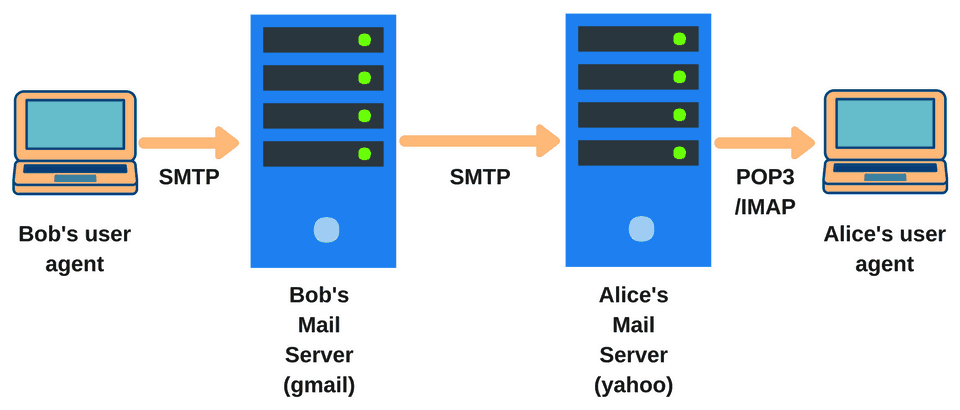 SMTP IMAP Message Flow