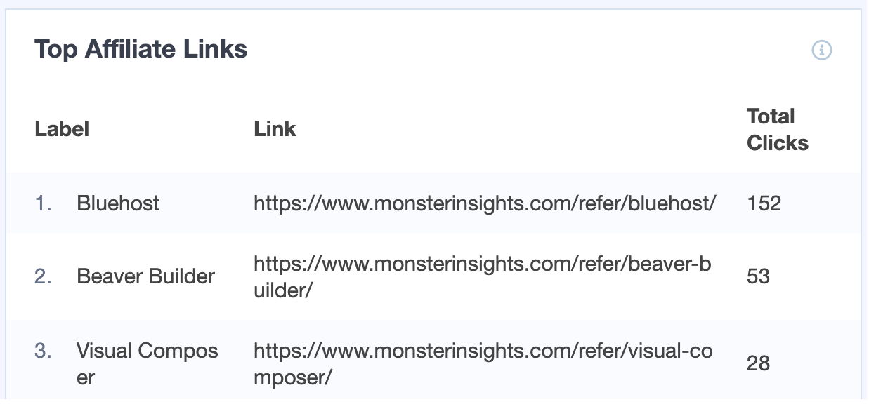 MonsterInsights Top Affiliate Links Report