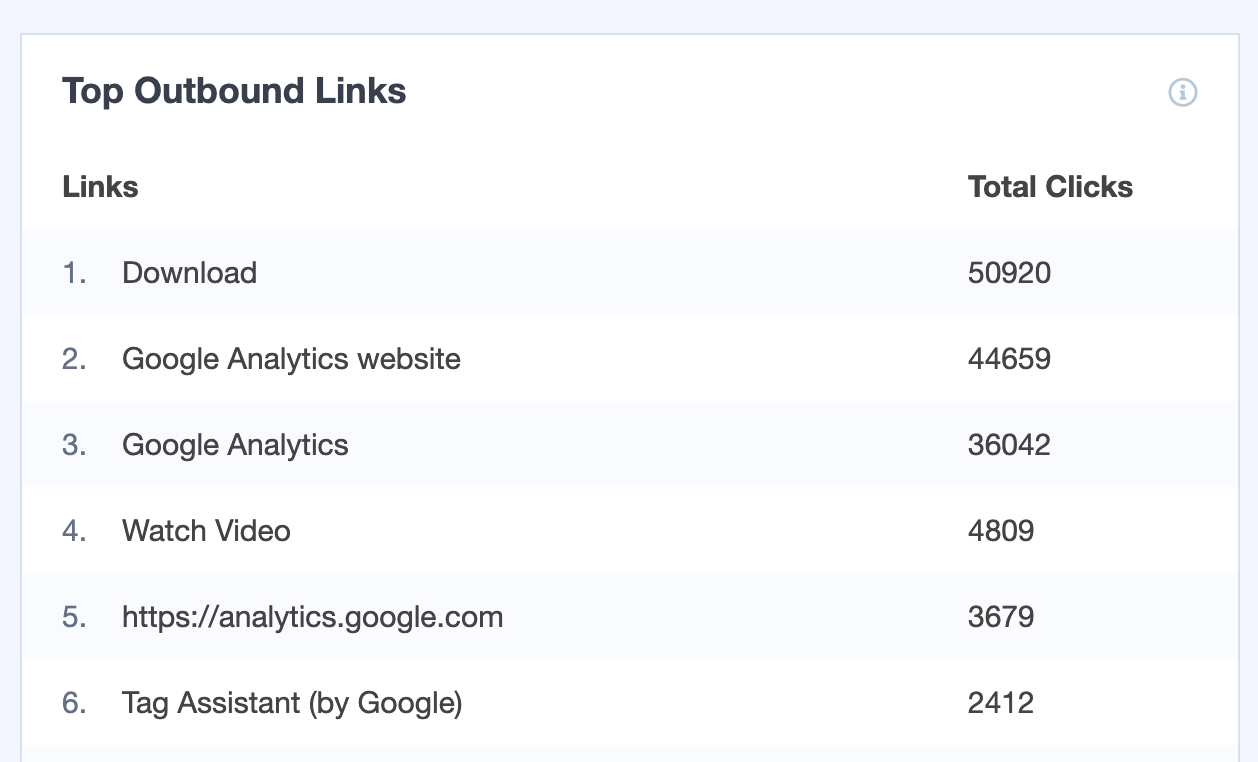 MonsterInsights Top Outbound Links Report